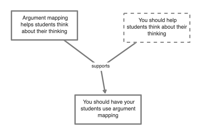 An argument map