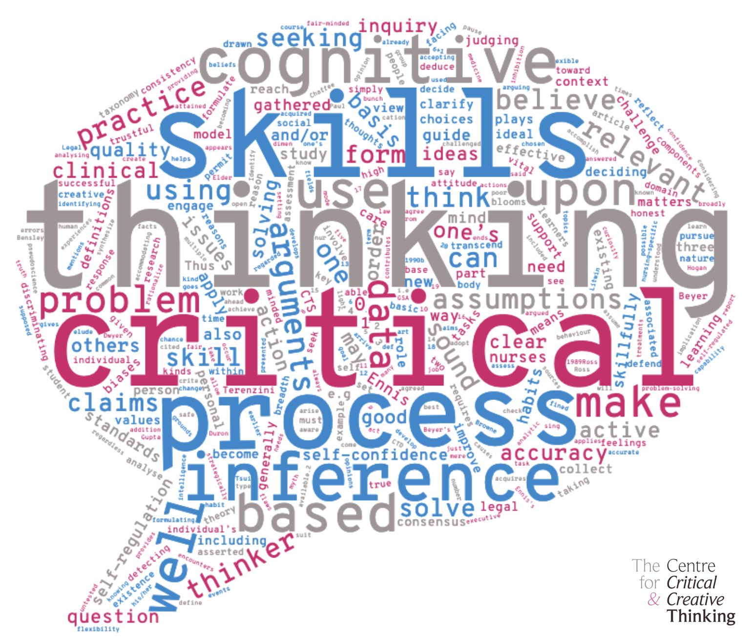 Word cloud of critical thinking definitions