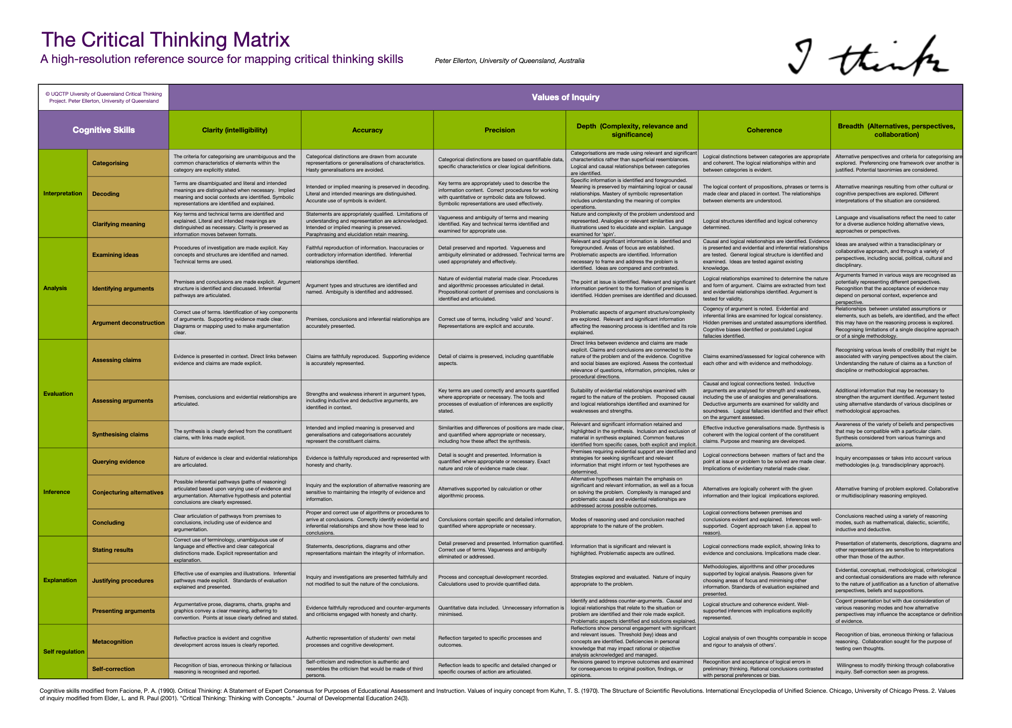Critical Thinking Matrix