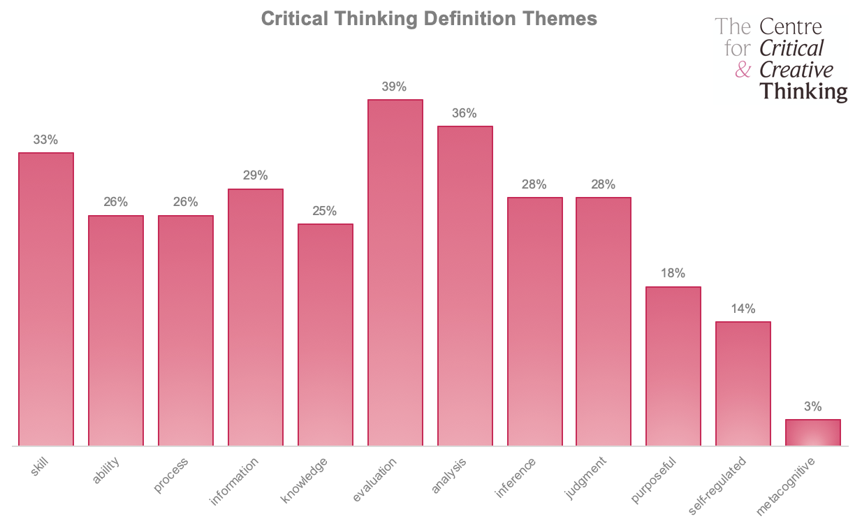 Themes in critical thinking definitions